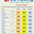 Trainer Odds