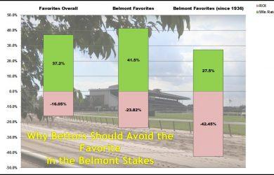 Belmont-Favorites